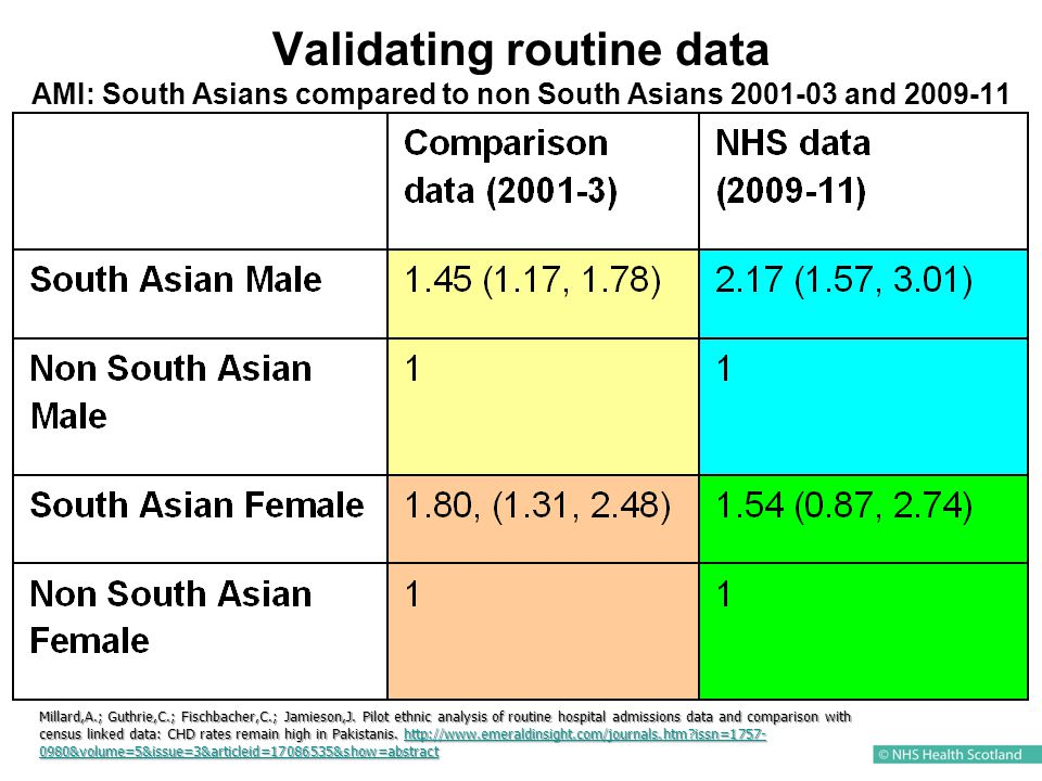 Validating routine data AMI: South Asians compared to non South Asians 2001-03 and 2009-11 Millard,A.; Guthrie,C.; Fischbacher,C.; Jamieson,J.