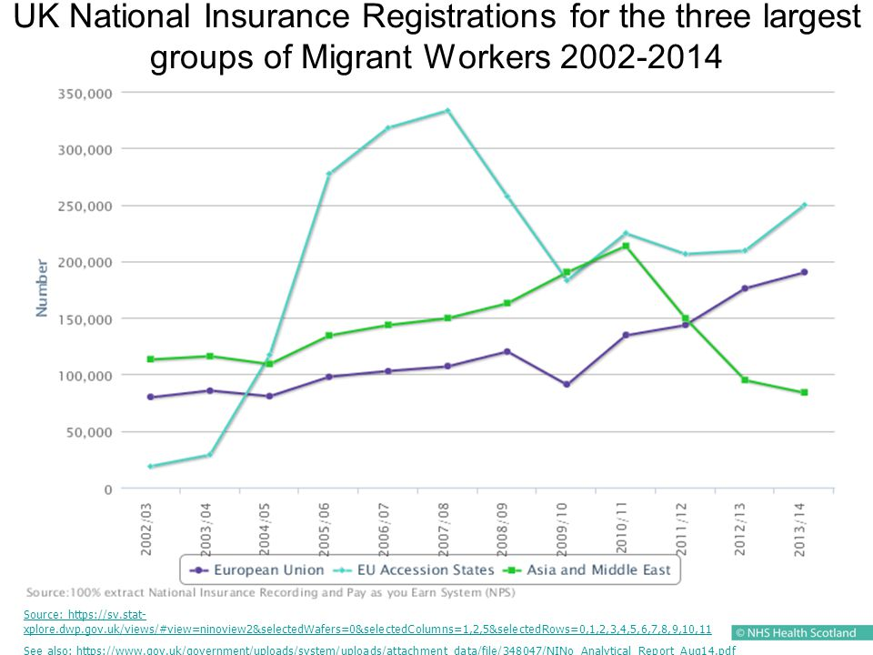 UK National Insurance Registrations for the three largest groups of Migrant Workers 2002-2014 Source: https://sv.stat- xplore.dwp.gov.uk/views/#view=ninoview2&selectedWafers=0&selectedColumns=1,2,5&selectedRows=0,1,2,3,4,5,6,7,8,9,10,11 See also: https://www.gov.uk/government/uploads/system/uploads/attachment_data/file/348047/NINo_Analytical_Report_Aug14.pdf