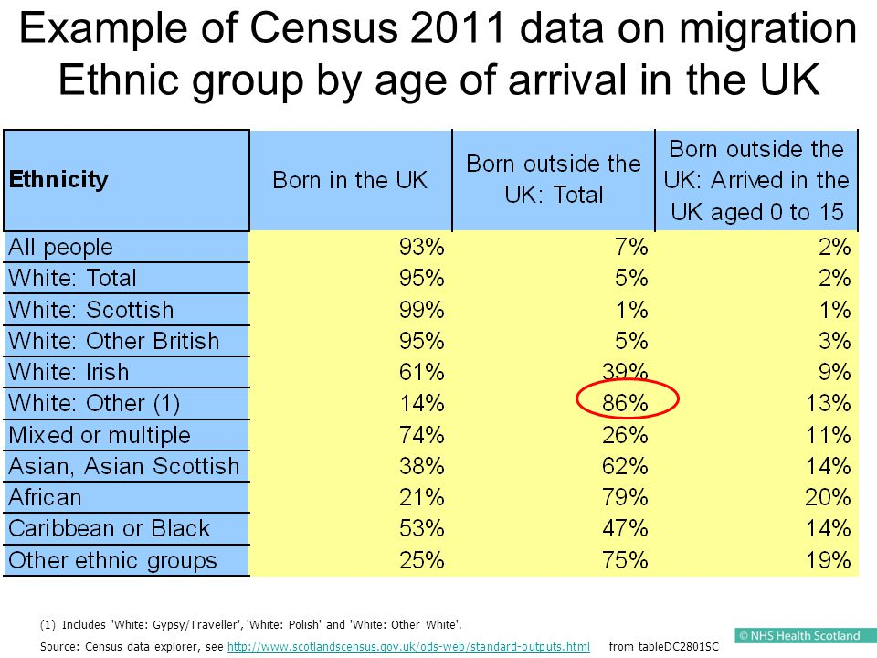 Example of Census 2011 data on migration Ethnic group by age of arrival in the UK (1) (1)Includes White: Gypsy/Traveller , White: Polish and White: Other White .