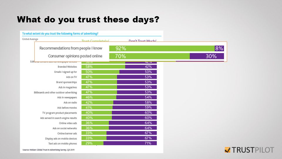 What do you trust these days?