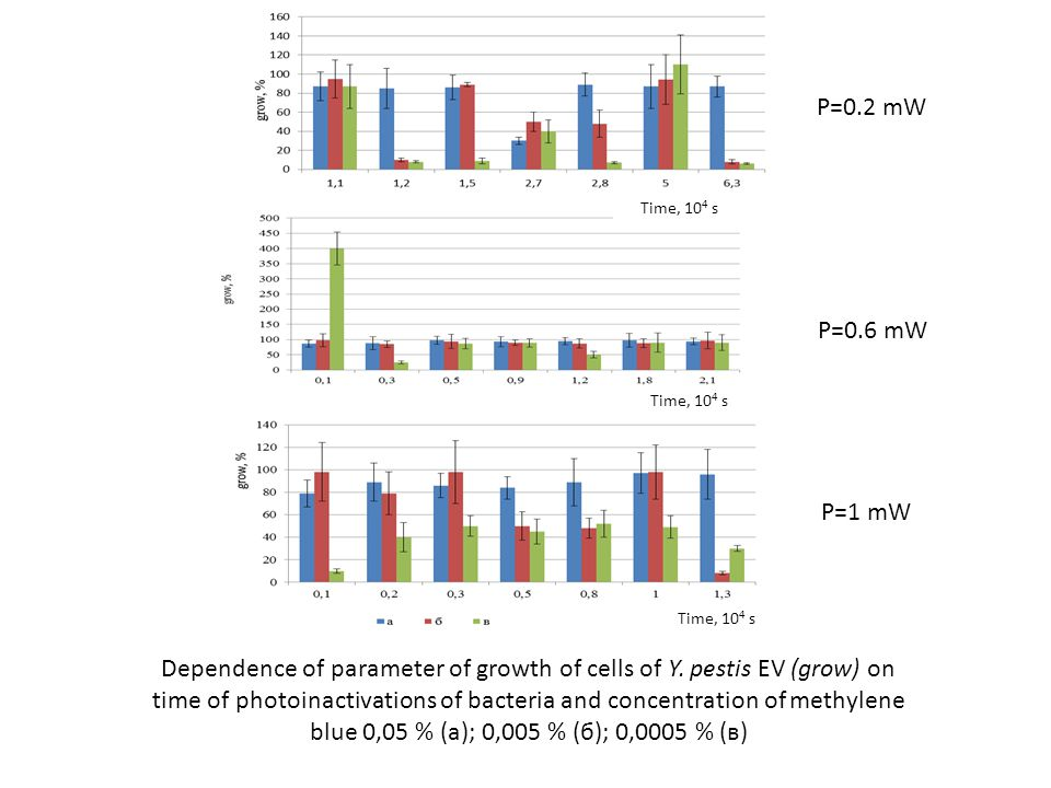 Time, 10 4 s Dependence of parameter of growth of cells of Y. pestis EV (grow) on time of photoinactivations of bacteria and concentration of methylen