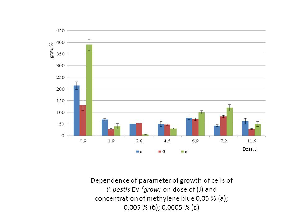 Dependence of parameter of growth of cells of Y. pestis EV (grow) on dose of (J) and concentration of methylene blue 0,05 % (а); 0,005 % (б); 0,0005 %
