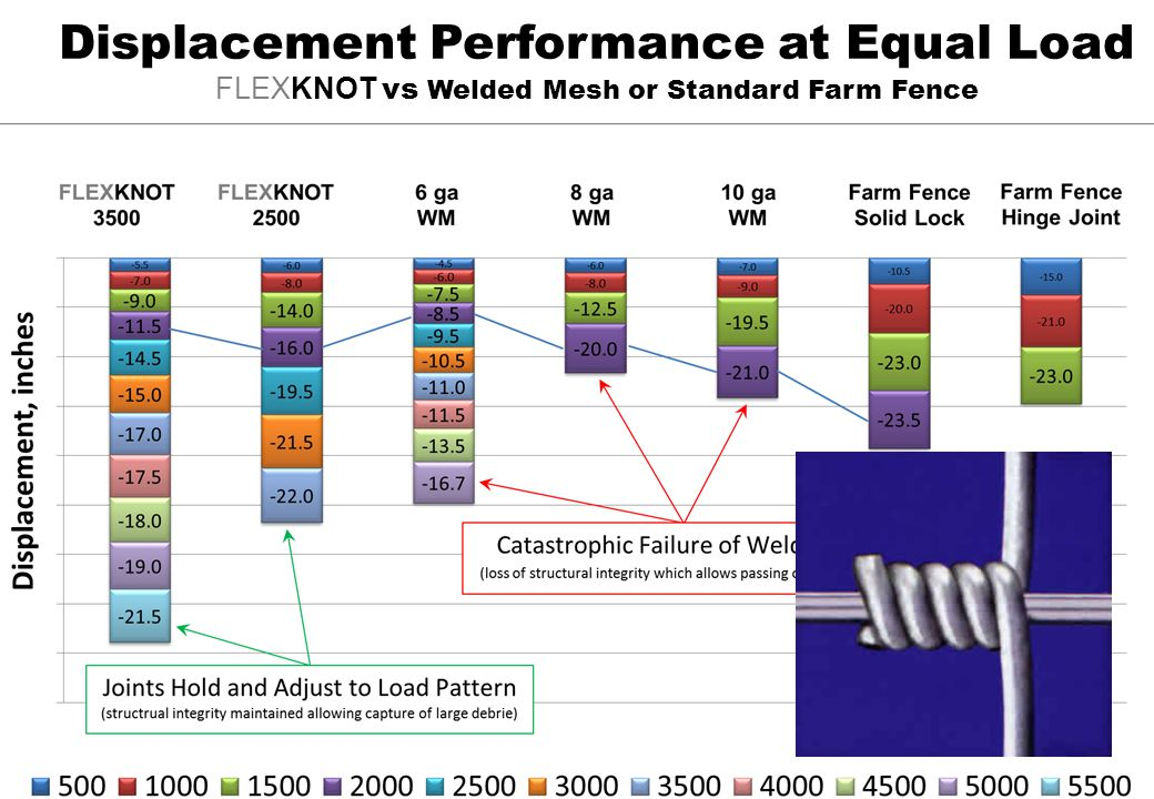 Displacement Performance at Equal Load FLEXKNOT vs Welded Mesh or Standard Farm Fence