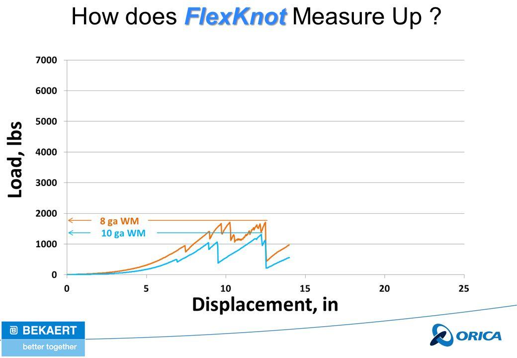 FlexKnot How does FlexKnot Measure Up