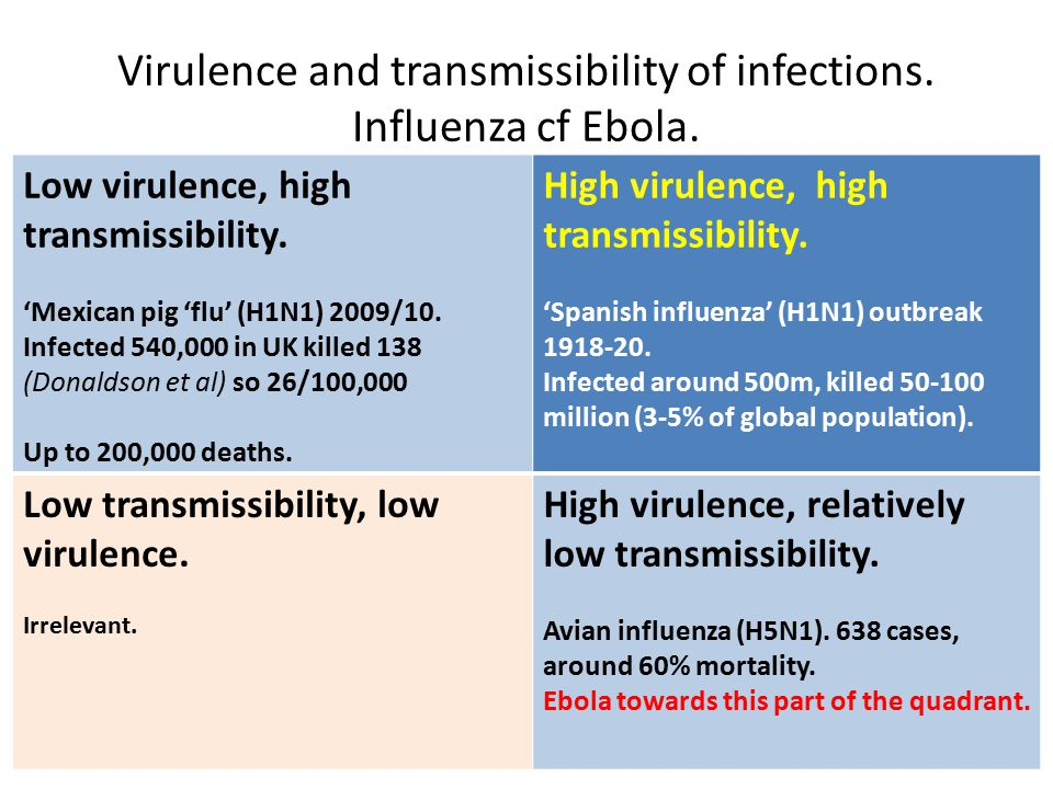 Virulence and transmissibility of infections. Influenza cf Ebola.