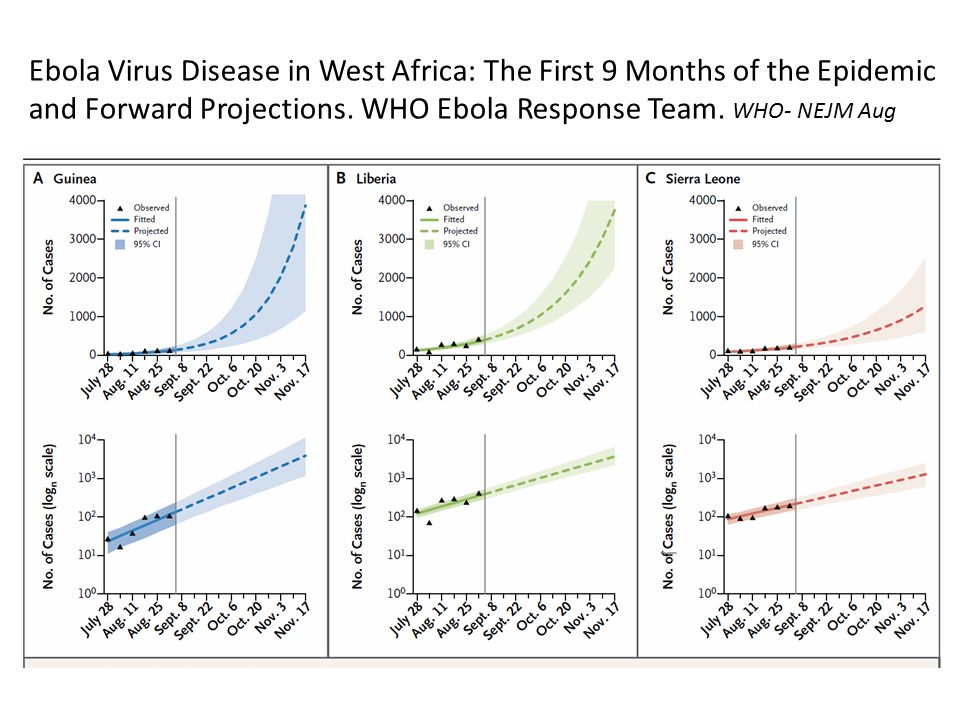 Ebola Virus Disease in West Africa: The First 9 Months of the Epidemic and Forward Projections.
