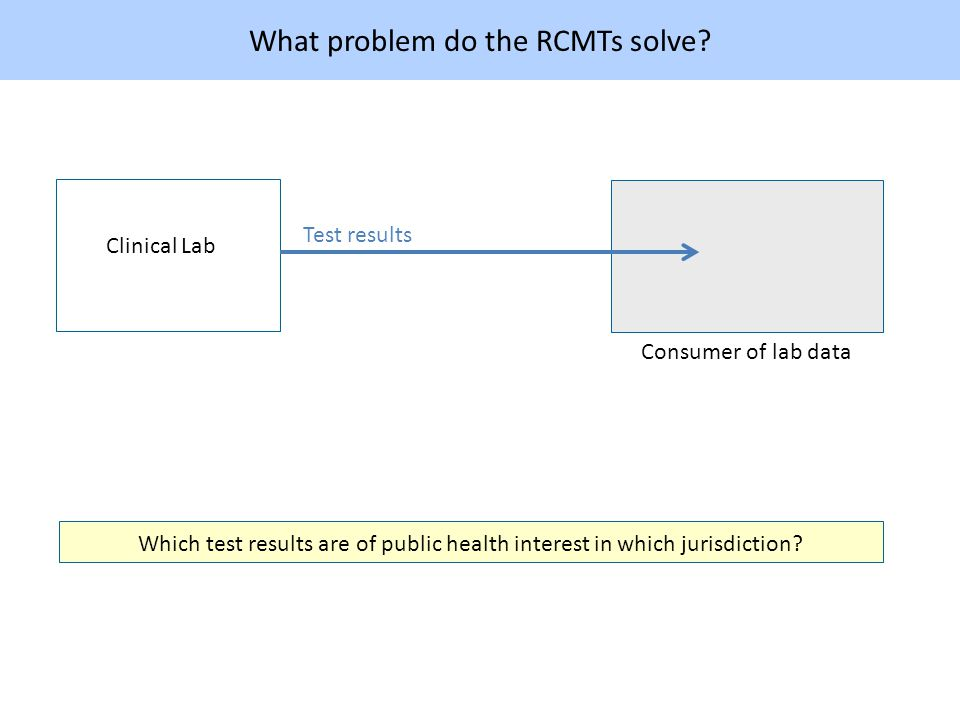 What problem do the RCMTs solve.