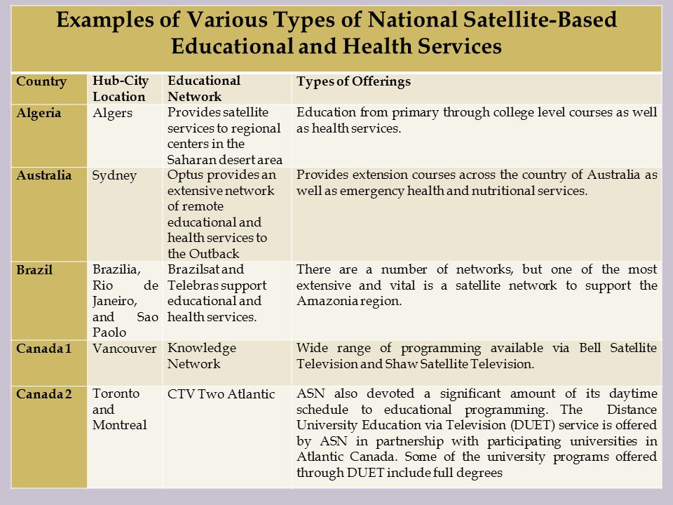 Examples of Various Types of National Satellite-Based Educational and Health Services CountryHub-City Location Educational Network Types of Offerings