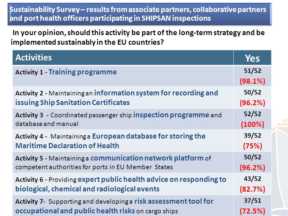 EU SHIPSAN ACT Joint Action Activities Yes Activity 1 - Training programme 51/52 (98.1%) Activity 2 - Maintaining an information system for recording and issuing Ship Sanitation Certificates 50/52 (96.2%) Activity 3 - Coordinated passenger ship inspection programme and database and manual 52/52 (100%) Activity 4 - Maintaining a European database for storing the Maritime Declaration of Health 39/52 (75%) Activity 5 - Maintaining a communication network platform of competent authorities for ports in EU Member States 50/52 (96.2%) Activity 6 - Providing expert public health advice on responding to biological, chemical and radiological events 43/52 (82.7%) Activity 7- Supporting and developing a risk assessment tool for occupational and public health risks on cargo ships 37/51 (72.5%) In your opinion, should this activity be part of the long-term strategy and be implemented sustainably in the EU countries.