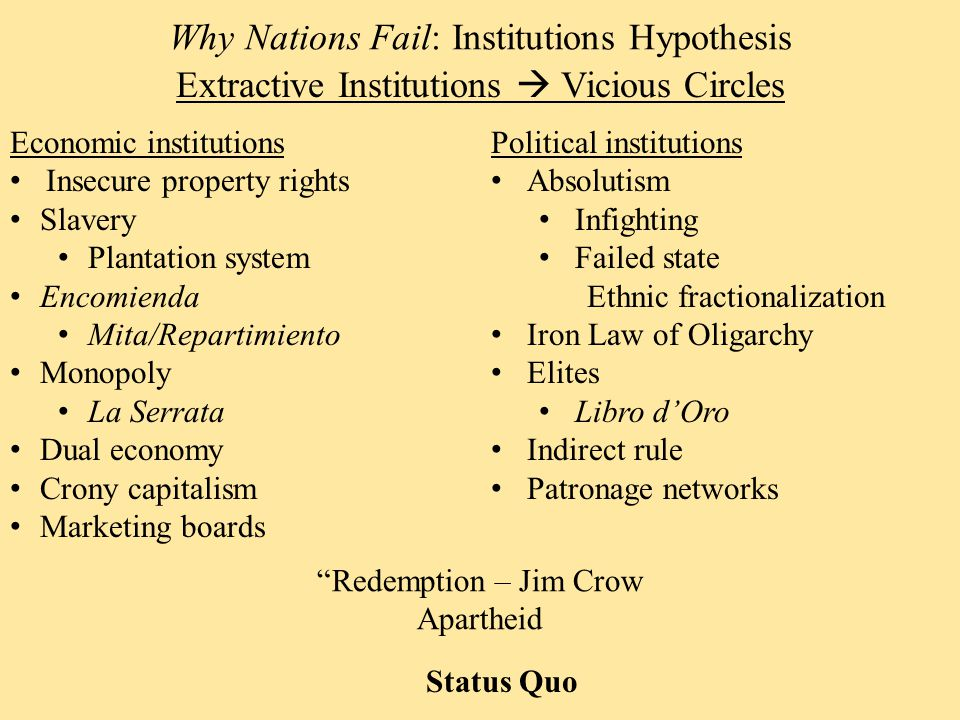 Extractive Institutions  Vicious Circles Why Nations Fail: Institutions Hypothesis Economic institutions Insecure property rights Slavery Plantation system Encomienda Mita/Repartimiento Monopoly La Serrata Dual economy Crony capitalism Marketing boards Political institutions Absolutism Infighting Failed state Ethnic fractionalization Iron Law of Oligarchy Elites Libro d'Oro Indirect rule Patronage networks Redemption – Jim Crow Apartheid Status Quo