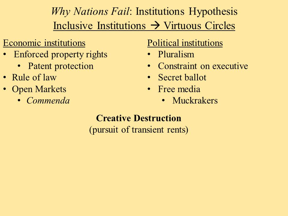 Inclusive Institutions  Virtuous Circles Why Nations Fail: Institutions Hypothesis Economic institutions Enforced property rights Patent protection Rule of law Open Markets Commenda Political institutions Pluralism Constraint on executive Secret ballot Free media Muckrakers Creative Destruction (pursuit of transient rents)