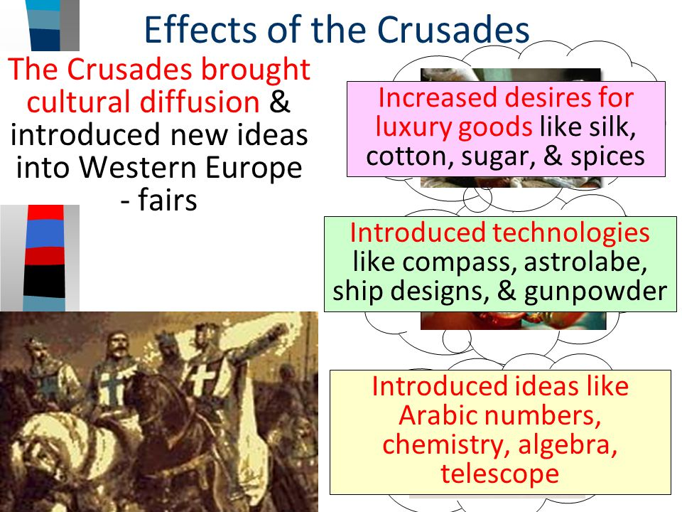 Effects of the Crusades The Crusades brought cultural diffusion & introduced new ideas into Western Europe - fairs Increased desires for luxury goods like silk, cotton, sugar, & spices Introduced technologies like compass, astrolabe, ship designs, & gunpowder Introduced ideas like Arabic numbers, chemistry, algebra, telescope