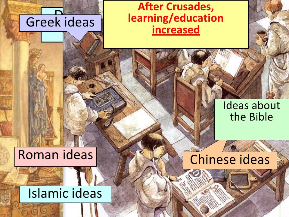 During the Middle Ages, only priests could read & write After Crusades, learning/education increased Greek ideas Roman ideas Islamic ideas Chinese ideas Ideas about the Bible