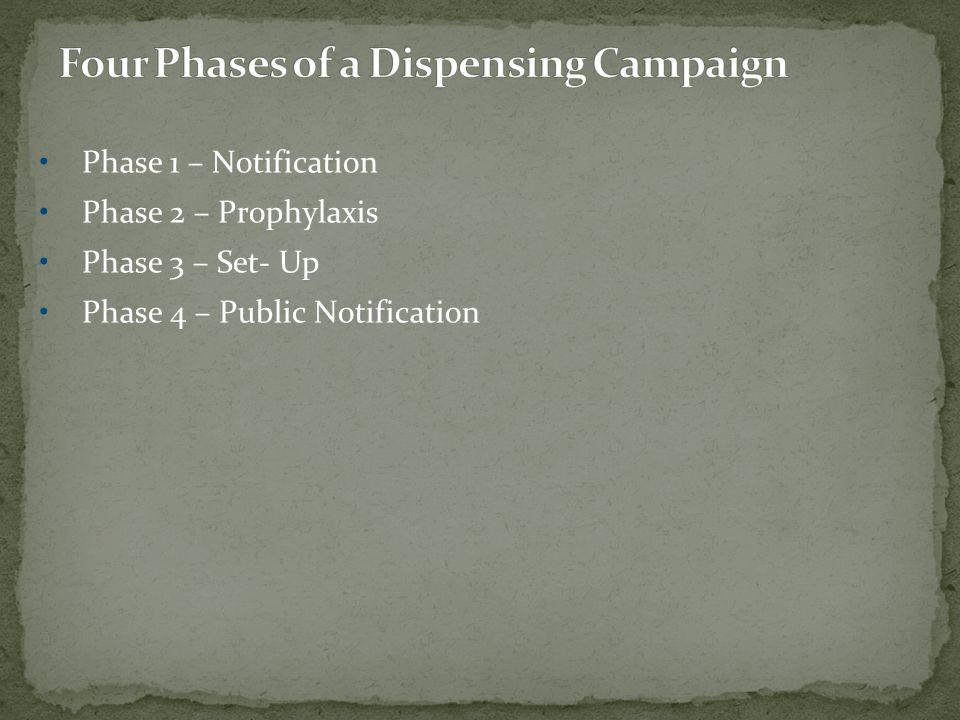 Phase 1 – Notification Phase 2 – Prophylaxis Phase 3 – Set- Up Phase 4 – Public Notification