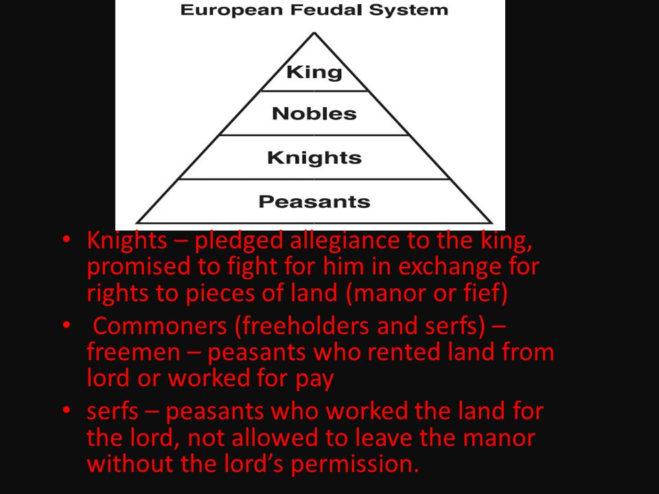 Knights – pledged allegiance to the king, promised to fight for him in exchange for rights to pieces of land (manor or fief) Commoners (freeholders an