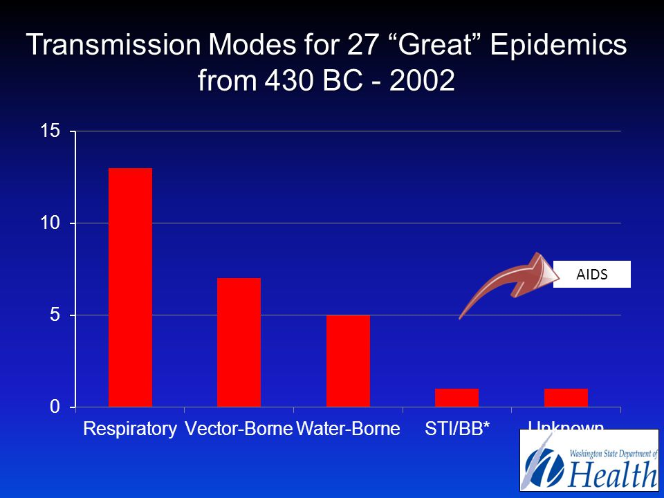 Transmission Modes for 27 Great Epidemics from 430 BC - 2002 AIDS