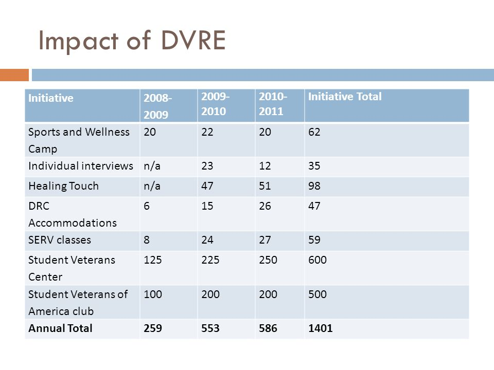 Impact of DVRE Initiative 2008- 2009 2009- 2010 2010- 2011 Initiative Total Sports and Wellness Camp 202220 62 Individual interviewsn/a231235 Healing Touchn/a475198 DRC Accommodations 6152647 SERV classes8242759 Student Veterans Center 125225250600 Student Veterans of America club 100200 500 Annual Total2595535861401