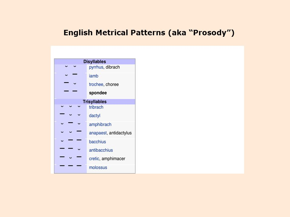 English Metrical Patterns (aka Prosody )