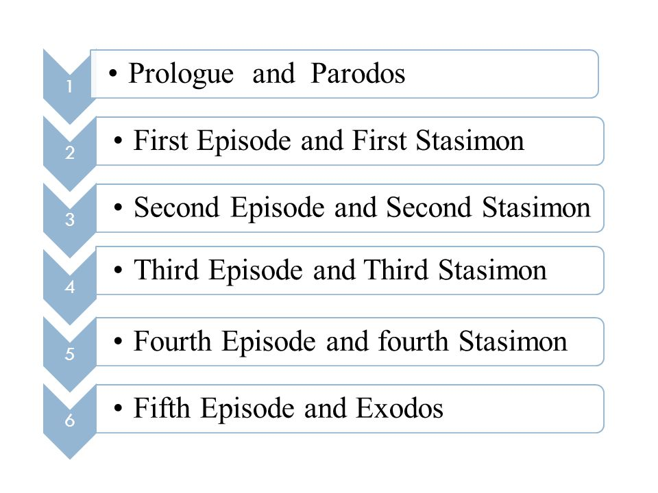 1 Prologue and Parodos 2 First Episode and First Stasimon 3 Second Episode and Second Stasimon 4 Third Episode and Third Stasimon 5 Fourth Episode and fourth Stasimon 6 Fifth Episode and Exodos