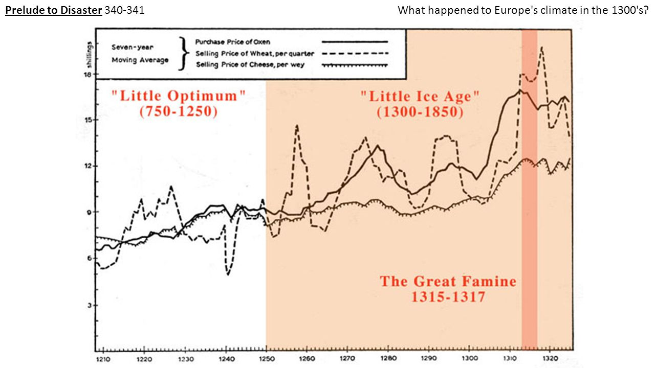 Prelude to Disaster 340-341What was the impact of climate change?