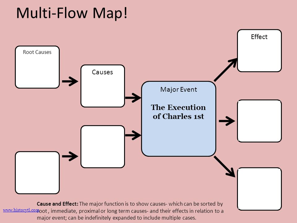 Major Event The Execution of Charles 1st Root Causes Causes Effect Multi-Flow Map! Cause and Effect: The major function is to show causes- which can b