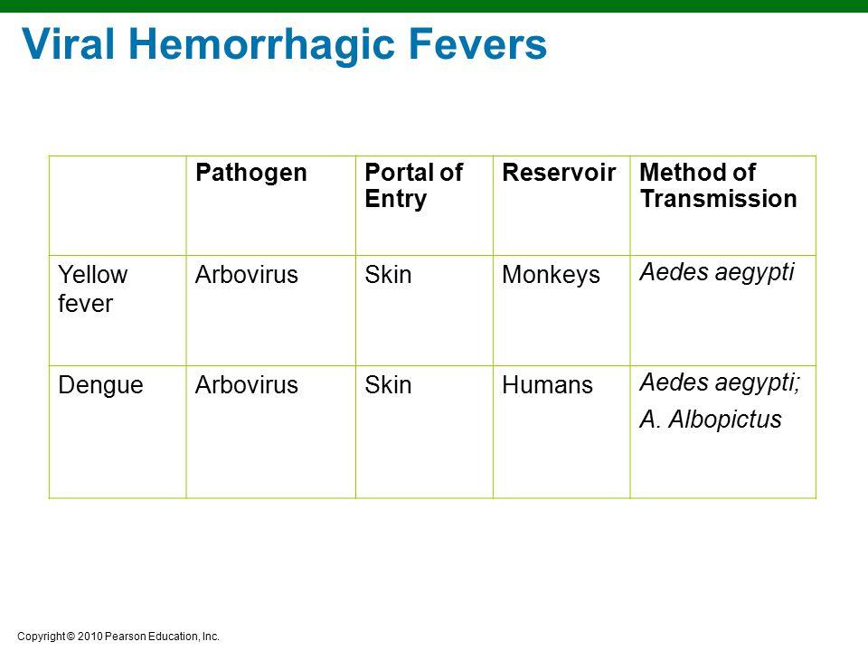 Copyright © 2010 Pearson Education, Inc. PathogenPortal of Entry ReservoirMethod of Transmission Yellow fever ArbovirusSkinMonkeys Aedes aegypti Dengu