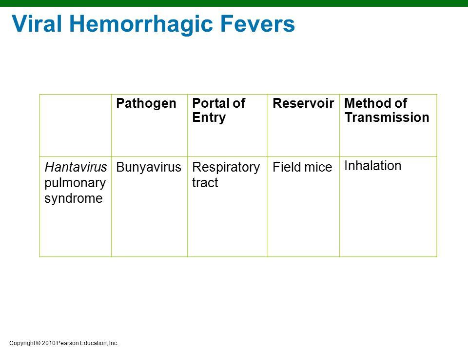 Copyright © 2010 Pearson Education, Inc. PathogenPortal of Entry ReservoirMethod of Transmission Hantavirus pulmonary syndrome BunyavirusRespiratory t