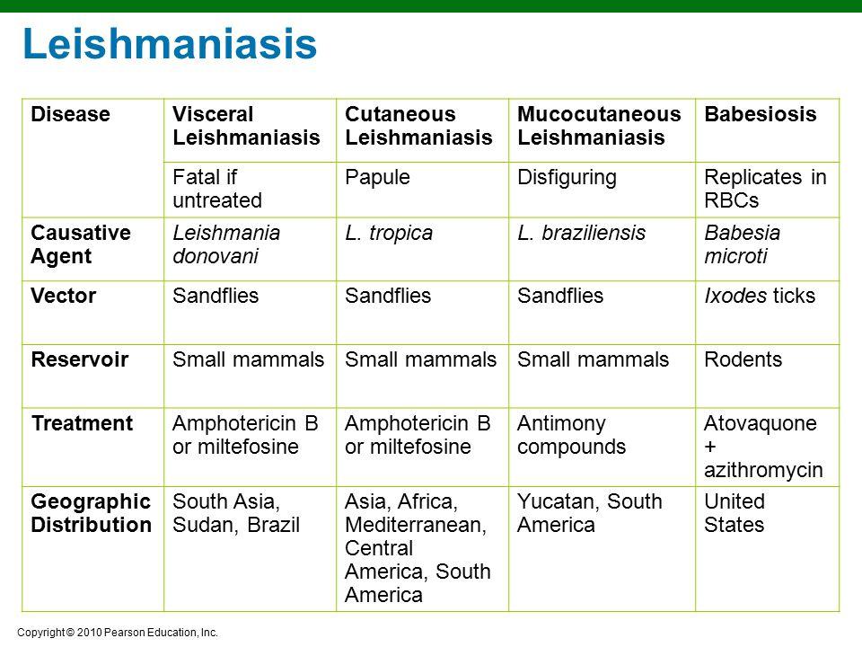 Copyright © 2010 Pearson Education, Inc. DiseaseVisceral Leishmaniasis Cutaneous Leishmaniasis Mucocutaneous Leishmaniasis Babesiosis Fatal if untreat