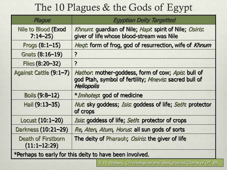 12 The 10 Plagues & the Gods of Egypt Plague Egyptian Deity Targetted Nile to Blood (Exod 7:14–25) Khnum: guardian of Nile; Hapi: spirit of Nile; Osiris: giver of life whose blood-stream was Nile Frogs (8:1–15) Heqt: form of frog, god of resurrection, wife of Khnum Gnats (8:16–19) .