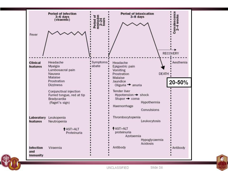UNCLASSIFIED Slide 34 20-50%
