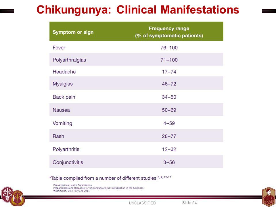 UNCLASSIFIED Slide 54 Chikungunya: Clinical Manifestations