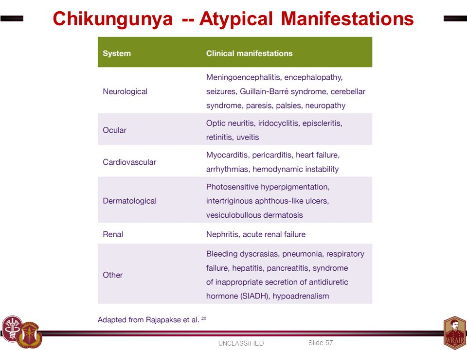 UNCLASSIFIED Slide 57 Chikungunya -- Atypical Manifestations