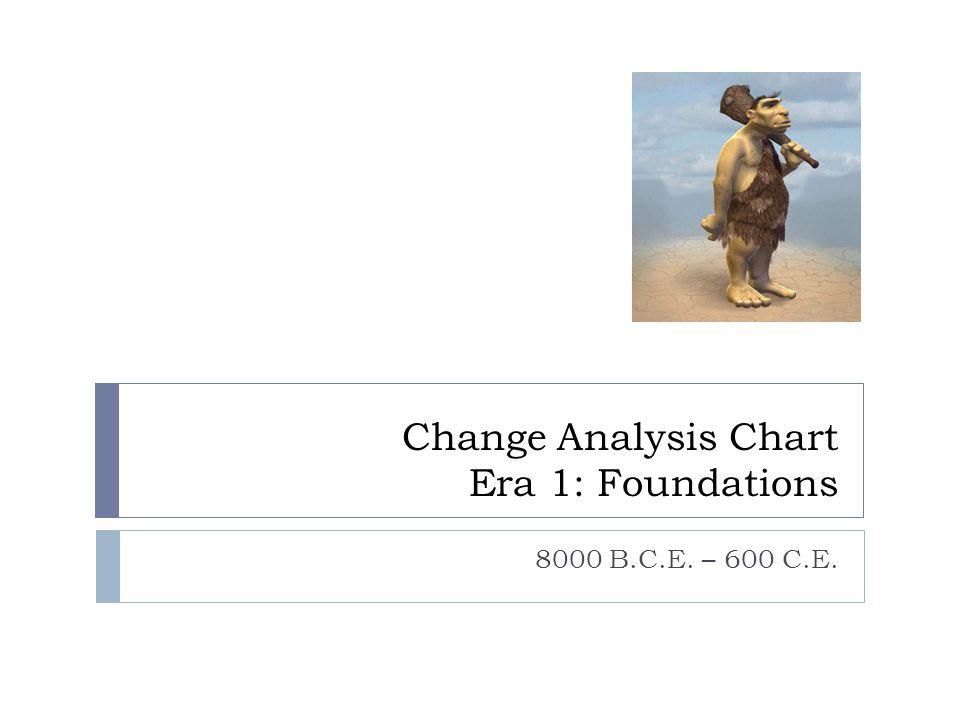 Change Analysis Chart Era 1: Foundations 8000 B.C.E. – 600 C.E.