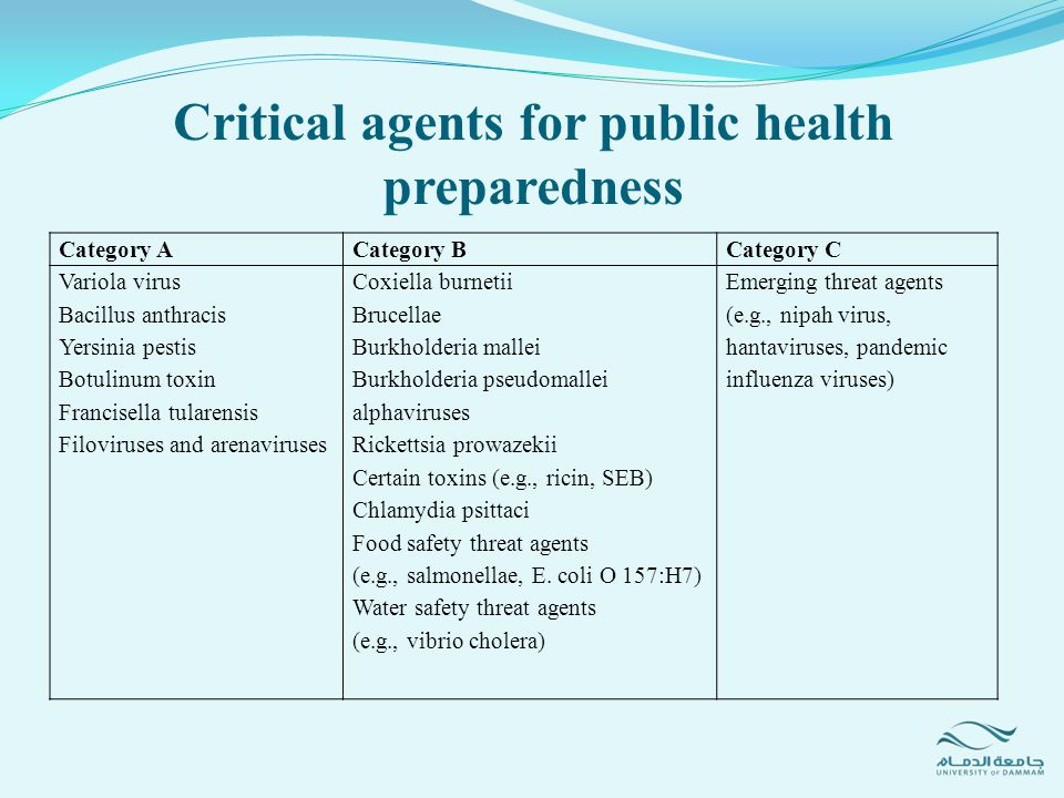 Critical agents for public health preparedness Category CCategory BCategory A Emerging threat agents (e.g., nipah virus, hantaviruses, pandemic influe