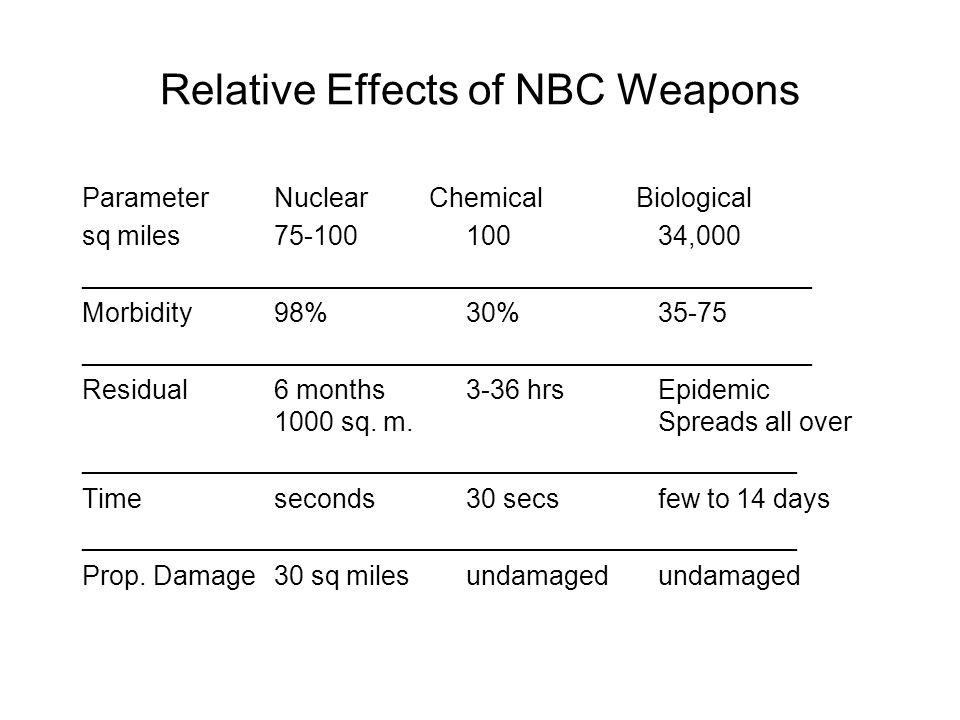 Relative Effects of NBC Weapons ParameterNuclear Chemical Biological sq miles75-10010034,000 _________________________________________________ Morbidi