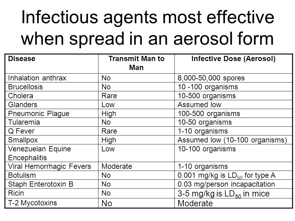 Infectious agents most effective when spread in an aerosol form DiseaseTransmit Man to Man Infective Dose (Aerosol) Inhalation anthraxNo8,000-50,000 spores BrucellosisNo10 -100 organisms CholeraRare10-500 organisms GlandersLowAssumed low Pneumonic PlagueHigh100-500 organisms TularemiaNo10-50 organisms Q FeverRare1-10 organisms SmallpoxHighAssumed low (10-100 organisms) Venezuelan Equine Encephalitis Low10-100 organisms Viral Hemorrhagic FeversModerate1-10 organisms BotulismNo0.001 mg/kg is LD 50 for type A Staph Enterotoxin BNo0.03 mg/person incapacitation RicinNo 3-5 mg/kg is LD 50 in mice T-2 Mycotoxins NoModerate
