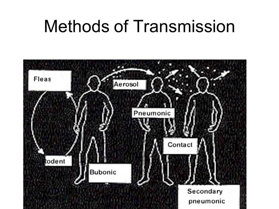 Methods of Transmission