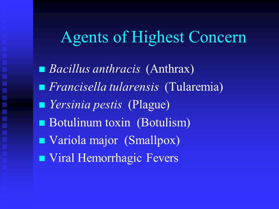 Agents of Highest Concern Bacillus anthracis (Anthrax) Francisella tularensis (Tularemia) Yersinia pestis (Plague) Botulinum toxin (Botulism) Variola major (Smallpox) Viral Hemorrhagic Fevers
