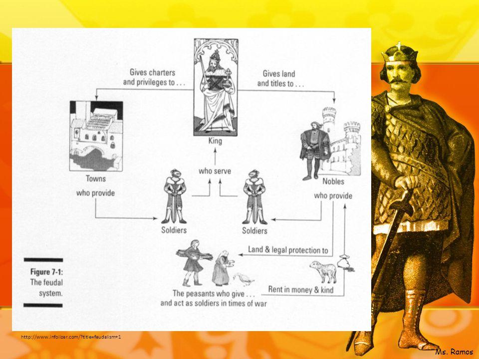 http://www.infolizer.com/ title=feudalism+1 Ms. Ramos