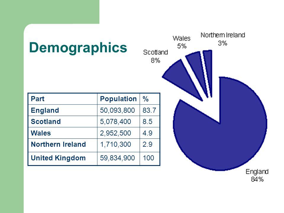 Demographics PartPopulation% England50,093,80083.7 Scotland5,078,4008.5 Wales2,952,5004.9 Northern Ireland1,710,3002.9 United Kingdom59,834,900100