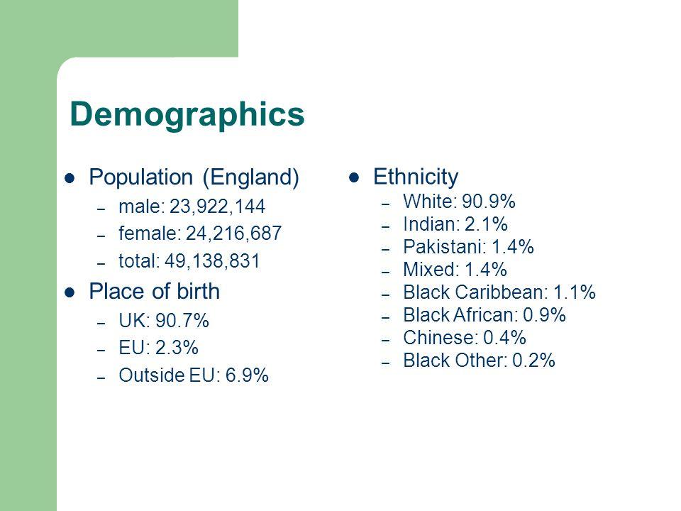 Demographics Population (England) – male: 23,922,144 – female: 24,216,687 – total: 49,138,831 Place of birth – UK: 90.7% – EU: 2.3% – Outside EU: 6.9%