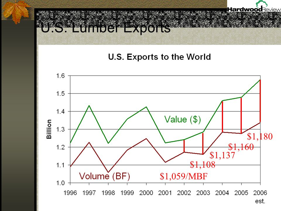 U.S. Lumber Exports $1,059/MBF $1,108 $1,137 $1,160 $1,180