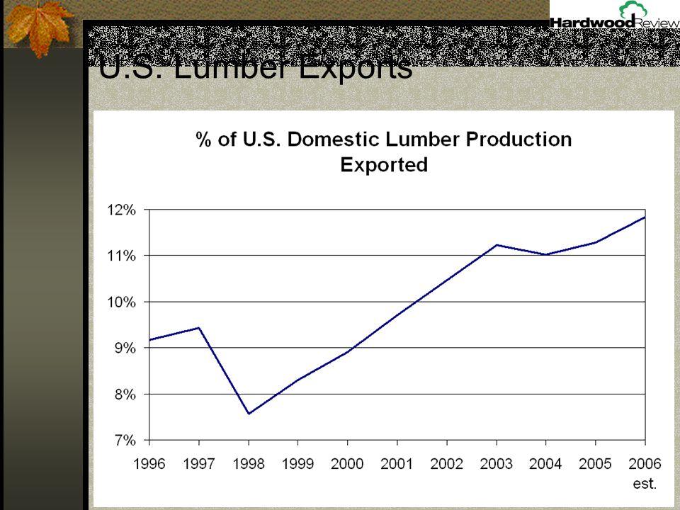 U.S. Lumber Exports