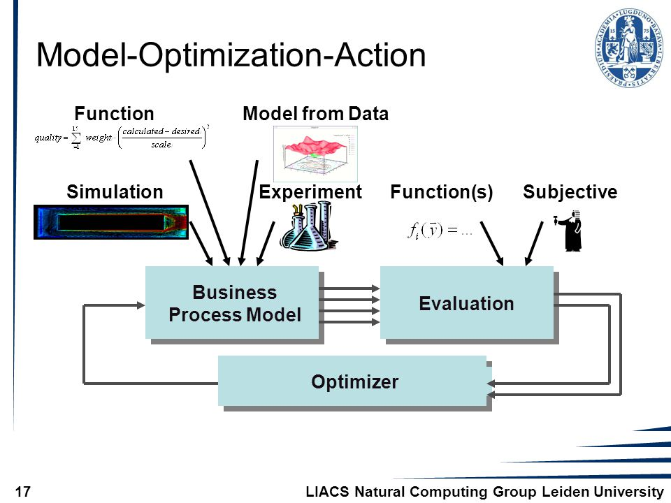 LIACS Natural Computing Group Leiden University17 Model-Optimization-Action Evaluation OptimizerBusiness Process Model Simulation FunctionModel from Data ExperimentSubjectiveFunction(s)