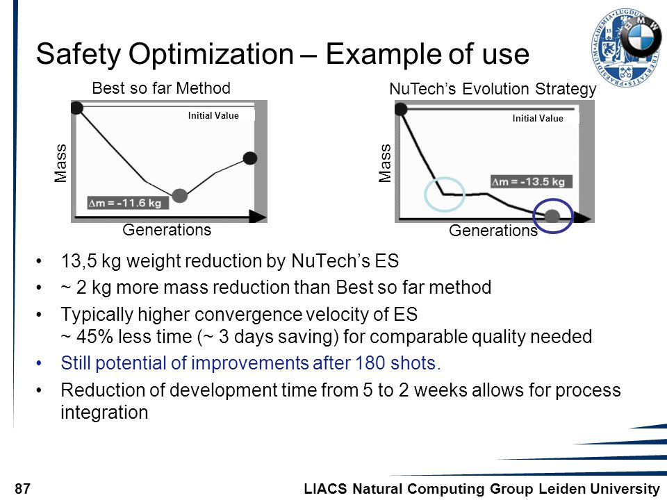 LIACS Natural Computing Group Leiden University87 Safety Optimization – Example of use 13,5 kg weight reduction by NuTech's ES ~ 2 kg more mass reduction than Best so far method Typically higher convergence velocity of ES ~ 45% less time (~ 3 days saving) for comparable quality needed Still potential of improvements after 180 shots.