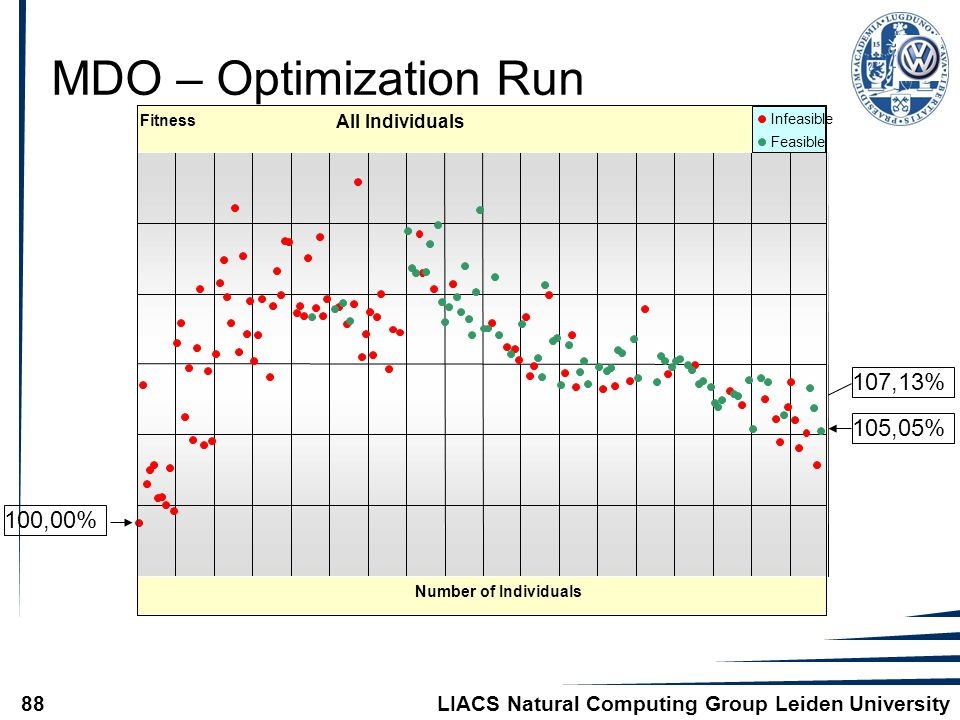 LIACS Natural Computing Group Leiden University88 MDO – Optimization Run 107,13% 105,05% 100,00% All Individuals Number of Individuals Fitness Infeasible Feasible