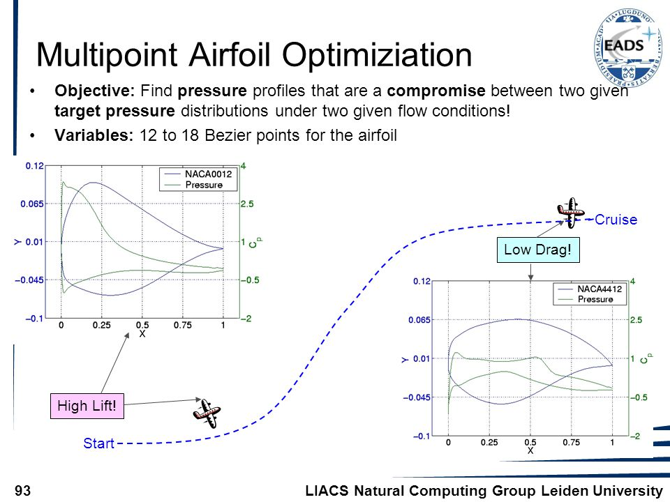 LIACS Natural Computing Group Leiden University93 Multipoint Airfoil Optimiziation Objective: Find pressure profiles that are a compromise between two given target pressure distributions under two given flow conditions.