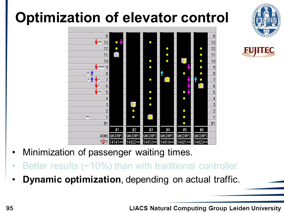 LIACS Natural Computing Group Leiden University95 Optimization of elevator control Minimization of passenger waiting times. Better results (~10%) than