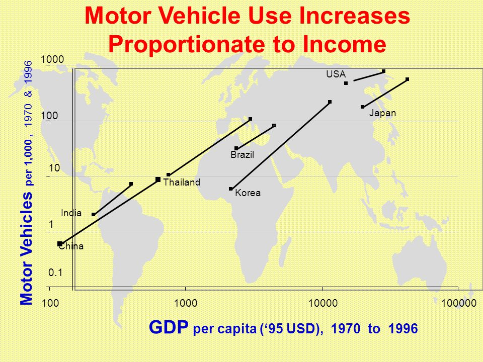 Motor Vehicle Use Increases Proportionate to Income 0.1 1 10 100 1000 100100010000100000 GDP per capita ('95 USD), 1970 to 1996 Motor Vehicles per 1,000, 1970 & 1996 China Japan Korea India Brazil Thailand USA