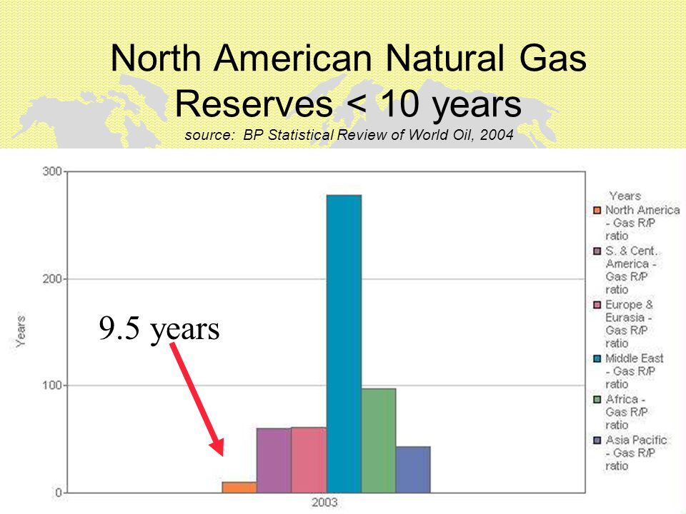 North American Natural Gas Reserves < 10 years source: BP Statistical Review of World Oil, 2004 9.5 years